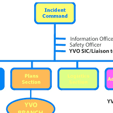 Hypothetical Organization Chart Of An Incident Command