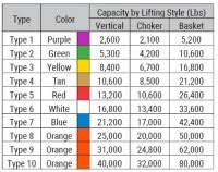 Round Sling Capacity Chart Chain Sling Load Charts