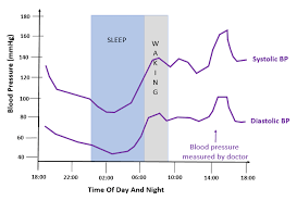 Blood Pressure Variation During Day Chart White Coat Hypertension Lower Blood Pressure