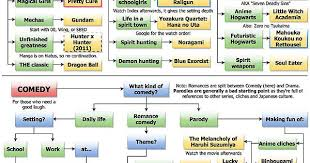 Anime Recommendation Chart The Ultimate Anime Recommendation Flowchart Imgur