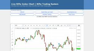 Free Live Nifty Charts With Technical Indicators 20 Judicious Live Nifty Technical Chart Free