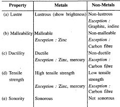 New Simplified Chemistry Class 7 Icse Solutions Metals And