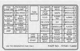 kia sorento second generation fuse box diagram auto genius inner fuse panel
