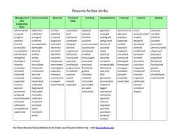 Action Verbs For Resume Extraordinary Active Resume Verbs Free Resume Templates 28
