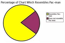 Pacman Pie Chart The 60 Silliest Pie Charts Because Silly Is The New Stop