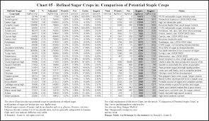chart 05 sugar png