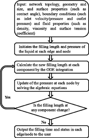 Flow Chart Of The System Level Model Of Liquid Filling