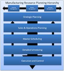 sop process flow chart the wiring diagram sop process flow diagram vidim wiring diagram wiring diagram
