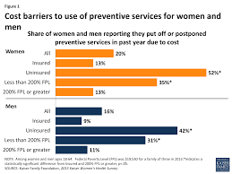 preventive services covered by private health plans under the  figure 1 cost barriers to use of preventive services for women and men