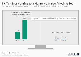 Chart 8k Tv Not Coming To A Home Near You Anytime Soon