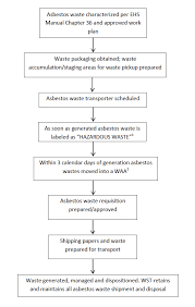 Asbestos Management Plan Flow Chart Pub 3000 Chapter 20 Waste Management Revd 09 15