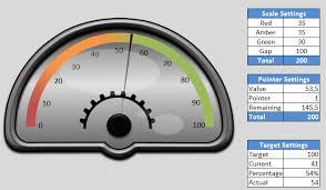 Free Gauge Chart Free Dashboard Widgets Advanced Excel Widget Pack