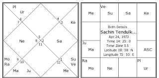 Sachin Tendulkar Birth Chart Sachin Tendulkar Kundli