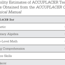 Math Accuplacer Score Chart Overall Relationship Between Combinations Of Accuplacer