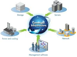 What Is Convergence What Is Converged Infrastructure Leveraging Common Hardware