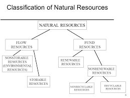 Flow Chart Of Classification Of Resources 1 What Is Natural Resource Economics Why Is It Important
