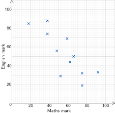 Scatter Graphs Worksheets Questions And Revision Mme