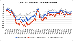 Consumer Confidence Index Chart 2017 May 2019 Georgian Consumer Confidence Its All Positive