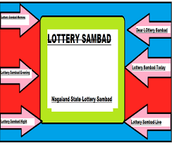 Ticket Chart Result Today Sambad Lottery11 55 Am 4 Pm 8 Pm Night Nagaland State