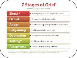 66 Cogent 7 Stages Of Dementia Chart