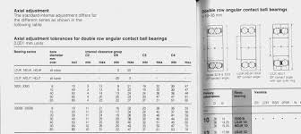 Bearing Clearance Chart Pdf 17 See Larger Image Skf Bearing Tolerance Chart