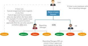Leave Application Process Flowchart Bedowntowndaytona Com