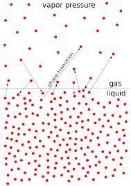 Water Vapor Pressure Chart Vapor Pressure Wikipedia