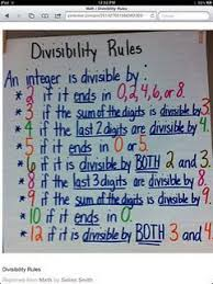 Math Divisibility Rules Chart Anchor Chart For Divisibility Rules Classroom Resources