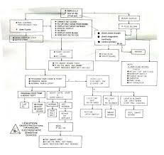 Microwave Oven Fuse Replacement A Common Flow Chart For