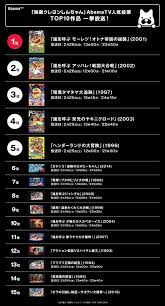 クレヨン しんちゃん 映画 ランキング