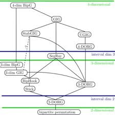 The Inclusion Order Of Graph Classes Studied In This Paper