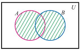 Venn Diagram Aub Venn Diagram Of A Union B
