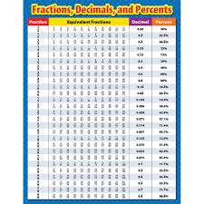 Decimal To Hours Chart Details About Fractions Decimals And Percents Chart Creative Teaching Press Ctp4330