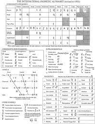 Ipa Chart Azus Notes