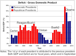 Deficit Spending Chart By President Bush Deficits Blamed On Obama Deficit Gdp Data