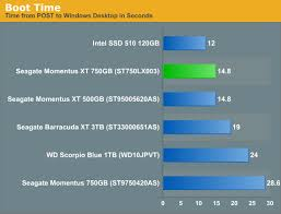 Hard Drive Performance Chart Once More With Feeling Seagate 2nd Generation Momentus Xt