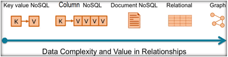 Relational Database Choosing Between A Relational Database And A Nosql Database