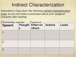 Steal Characterization Chart Julius Caesar Introduction