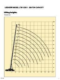 Liebherr Crane Load Chart Liebherr Ltm 1250 Series Specifications Cranemarket