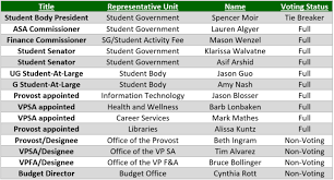 student body president student government ndsu sfab process and hierarchy