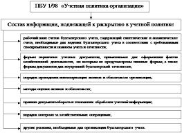 Дипломная работа Учетная и налоговая политика организации ее  Состав информации подлежащей к раскрытию в учетной политике согласно ПБУ 1 98 Учетная политика организации