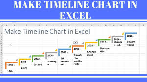 How To Prepare A Timeline Chart Make Timeline Chart In Excel
