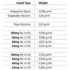 Calculating The Specific Gravity Of Your Nicotine Solution