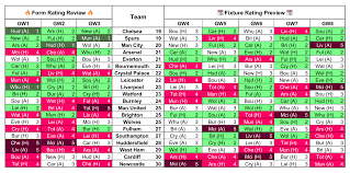 Premier League Form Chart Form Vs Fixture Charts For Gameweek 4 Fantasy Football