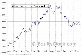 Zillow Chart Zillow Group Inc Nasd Zg Seasonal Chart Equity Clock