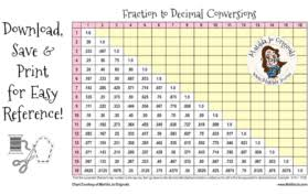 Decimal To Fraction Chart Download 15 Most Popular Fractions To Decimal Chart Printable