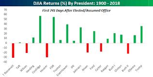 Best Stock Market Returns For A U S President Since