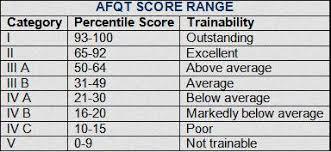 Army Afqt Score Chart Army Jobs Asvab Army Asvab