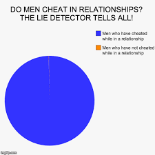 Do Men Cheat In Relationships The Lie Detector Tells All