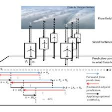 martin kühn prof dr carl von ossietzky universität oldenburg schematic illustration of the adjoint based model predictive control ampc